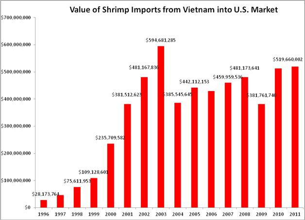 FDA: Vietnam Walked Away from Commitment to Test Shrimp
