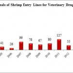 FDA Refusals for Banned Antibiotics in Shrimp Lowest Since October 2013