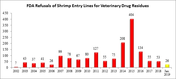 FDA Cracks Down on Indian Shrimp to Begin 2019